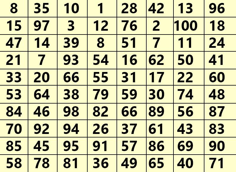 გთავაზობთ ყველაზე სწორ წინასწარმეტყველებას: აირჩიეთ შემთხვევითი რიცხვი და ნახეთ რა მოხდება მომავალში