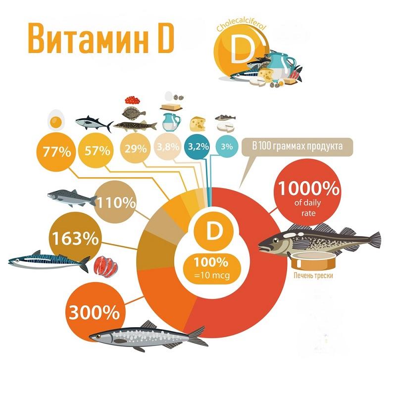 თუ კბილები გიფუჭდებათ, ადვილად იღლებით და ოფლიანობთ, D ვიტამინი გჭირდებათ. აი როგორ შეივსოთ ორგანიზმი.